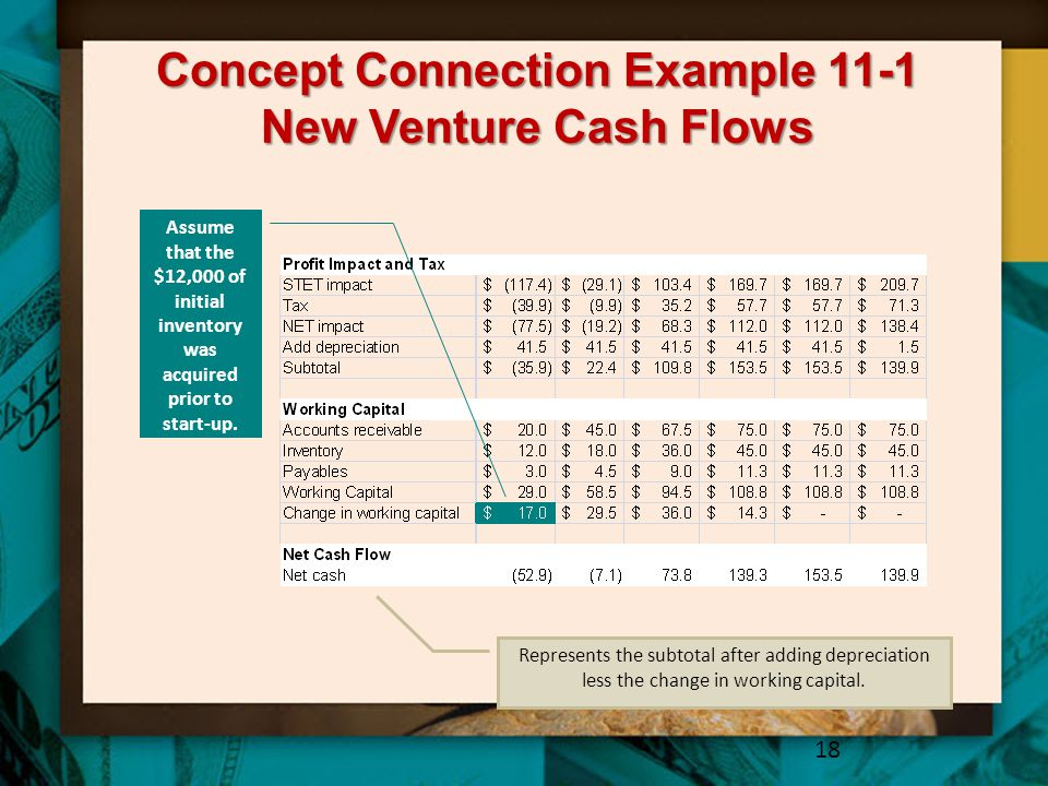 Concept Connection Example 11-1 New Venture Cash Flows 18 Assume that the $12,000 of initial inventory was acquired prior to start-up. Represents the