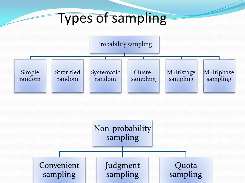 Types of sampling Probability sampling Simple random Stratified random Systematic random Cluster sampling Multistage sampling Multiphase sampling Non-