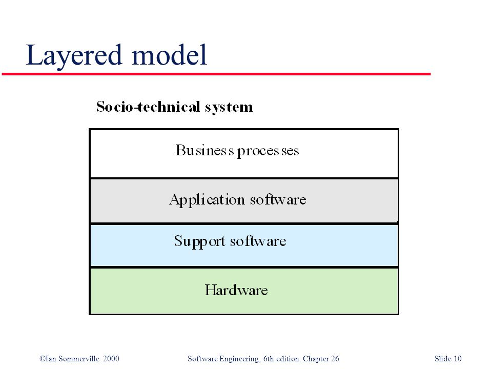 ©Ian Sommerville 2000 Software Engineering, 6th edition. Chapter 26Slide 10 Layered model