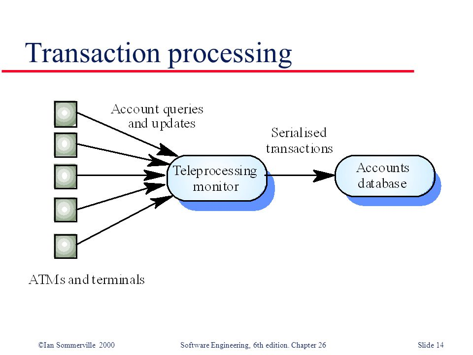 ©Ian Sommerville 2000 Software Engineering, 6th edition. Chapter 26Slide 14 Transaction processing