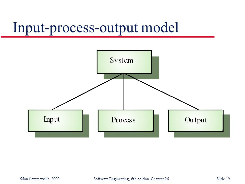 ©Ian Sommerville 2000 Software Engineering, 6th edition. Chapter 26Slide 19 Input-process-output model