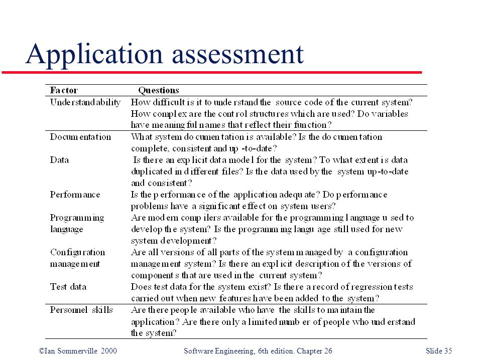 ©Ian Sommerville 2000 Software Engineering, 6th edition. Chapter 26Slide 35 Application assessment