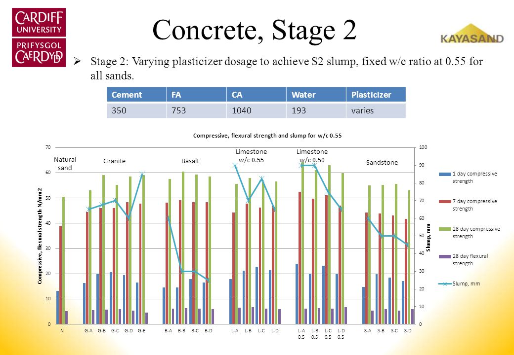 Concrete, Stage 2 Stage 2: Varying plasticizer dosage to achieve S2 slump, fixed w/c ratio at 0.55 for all sands. CementFACAWaterPlasticizer 350753104