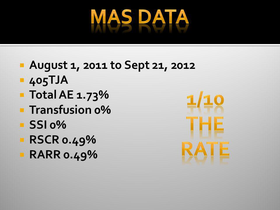 August 1, 2011 to Sept 21, 2012 405TJA Total AE 1.73% Transfusion 0% SSI 0% RSCR 0.49% RARR 0.49%