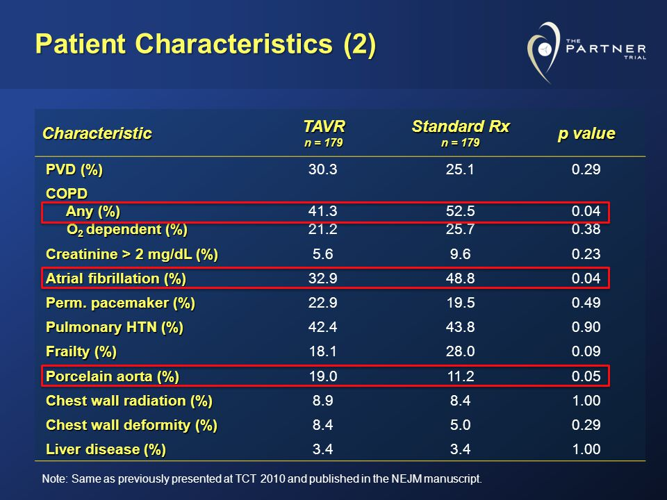 Patient Characteristics (2) Characteristic TAVR n = 179 Standard Rx n = 179 p value PVD (%) 30.325.10.29 COPD Any (%) Any (%) O 2 dependent (%) O 2 dependent (%) 41.3 21.2 52.5 25.7 0.04 0.38 Creatinine > 2 mg/dL (%) 5.69.60.23 Atrial fibrillation (%) 32.948.80.04 Perm.