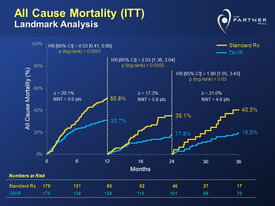 Months Numbers at Risk Standard Rx 179121 85 85 62 62 46 462717 TAVR1791381241101018870 0612 1824 3036 All Cause Mortality (ITT) Landmark Analysis 30.7% 50.8% 17.8% 35.1% 19.3% 40.3% All Cause Mortality (%) HR [95% CI] = 1.90 [1.05, 3.43] p (log rank) = 0.03 HR [95% CI] = 2.03 [1.36, 3.04] p (log rank) = 0.0005 HR [95% CI] = 0.53 [0.41, 0.68] p (log rank) < 0.0001 = 20.1% = 17.3% = 21.0% NNT = 5.0 pts NNT = 5.8 pts NNT = 4.8 pts Standard Rx TAVR