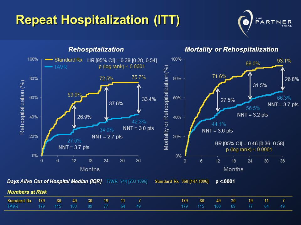 Repeat Hospitalization (ITT) 53.9% 27.0% 72.5% 34.9% 75.7% 42.3% 71.6% 44.1% 88.0% 56.5% 93.1% 66.3% Numbers at Risk Standard Rx 179 86 86 49 49301911 7179 86 86 49 49301911 7 TAVR1791151008977644917911510089776449 Months Rehospitalization (%)Mortality or Rehospitalization (%) Rehospitalization MortalityorRehospitalization Mortality or Rehospitalization Standard Rx TAVR 33.4% HR [95% CI] = 0.39 [0.28, 0.54] p (log rank) < 0.0001 NNT = 3.7 pts NNT = 2.7 pts NNT = 3.0 pts NNT = 3.6 pts NNT = 3.2 pts NNT = 3.7 pts 37.6% 26.9% 26.8% 31.5% 27.5% HR [95% CI] = 0.46 [0.36, 0.58] p (log rank) < 0.0001 TAVR 944 [233-1096] Standard Rx 368 [147-1096] p <.0001 Days Alive Out of Hospital Median [IQR]