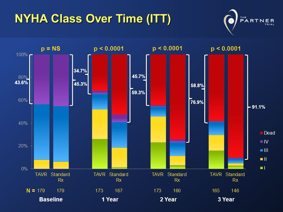 NYHA Class Over Time (ITT) Baseline1 Year2 Year3 Year p < 0.0001 N = p = NS p < 0.0001 58.8% 91.1% 45.7% 76.9% 34.7% 59.3% 43.6% 45.3%