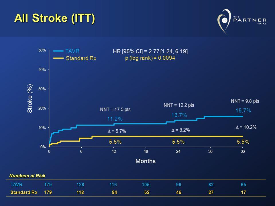 All Stroke (ITT) 5.5% 11.2% 5.5% 13.7% 5.5% 15.7% Stroke (%) Months HR [95% CI] = 2.77 [1.24, 6.19] p (log rank) = 0.0094 = 5.7% NNT = 17.5 pts NNT = 12.2 pts NNT = 9.8 pts = 8.2% = 10.2% Standard Rx TAVR Numbers at Risk TAVR TAVR179128116105968265 Standard Rx Standard Rx179118 84 84 62 62462717