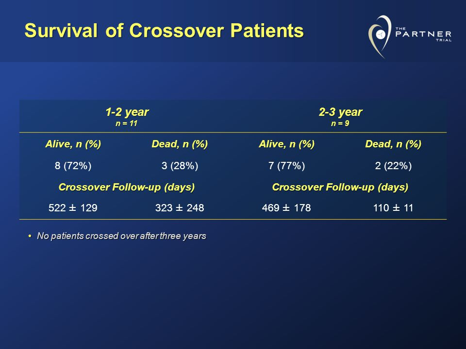Survival of Crossover Patients 1-2 year n = 11 2-3 year n = 9 Alive, n (%) Dead, n (%) Alive, n (%) Dead, n (%) 8 (72%)3 (28%)7 (77%)2 (22%) Crossover Follow-up (days) 522 ± 129323 ± 248469 ± 178110 ± 11 No patients crossed over after three yearsNo patients crossed over after three years