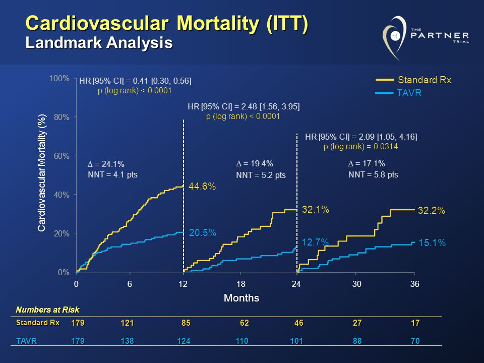 Cardiovascular Mortality (ITT) Landmark Analysis 20.5% 44.6% 12.7% 32.1% 15.1% 32.2% Cardiovascular Mortality (%) Numbers at Risk Standard Rx 179121 85 85 62 62 46 462717 TAVR1791381241101018870 HR [95% CI] = 0.41 [0.30, 0.56] p (log rank) < 0.0001 HR [95% CI] = 2.48 [1.56, 3.95] p (log rank) < 0.0001 HR [95% CI] = 2.09 [1.05, 4.16] p (log rank) = 0.0314 = 24.1% = 19.4% = 17.1% NNT = 4.1 pts NNT = 5.2 pts NNT = 5.8 pts 061218243036 Months Standard Rx TAVR
