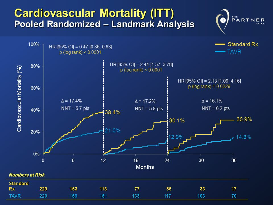 Cardiovascular Mortality (ITT) Pooled Randomized – Landmark Analysis 21.0% 38.4% 12.9% 30.1% 14.8% 30.9% Cardiovascular Mortality (%) Months Numbers at Risk Standard Rx 229163118 77 77 56 56 33 3317 TAVR22016915113311710370 = 17.4% = 17.2% = 16.1% NNT = 5.7 pts NNT = 5.8 pts NNT = 6.2 pts 061218243036 HR [95% CI] = 0.47 [0.36, 0.63] p (log rank) < 0.0001 HR [95% CI] = 2.44 [1.57, 3.78] p (log rank) < 0.0001 HR [95% CI] = 2.13 [1.09, 4.16] p (log rank) = 0.0229 Standard Rx TAVR