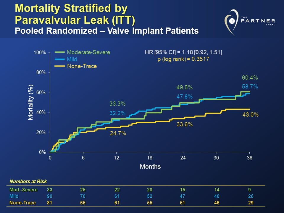 Mortality Stratified by Paravalvular Leak (ITT) Pooled Randomized – Valve Implant Patients Numbers at Risk Mod.-Severe3325222015149 Mild90706152474026 None-Trace81656155514629 24.7% 33.3% 32.2% 33.6% 47.8% 49.5% 43.0% 60.4% 58.7% Mortality (%) Months HR [95% CI] = 1.18 [0.92, 1.51] p (log rank) = 0.3517 None-Trace Mild Moderate-Severe