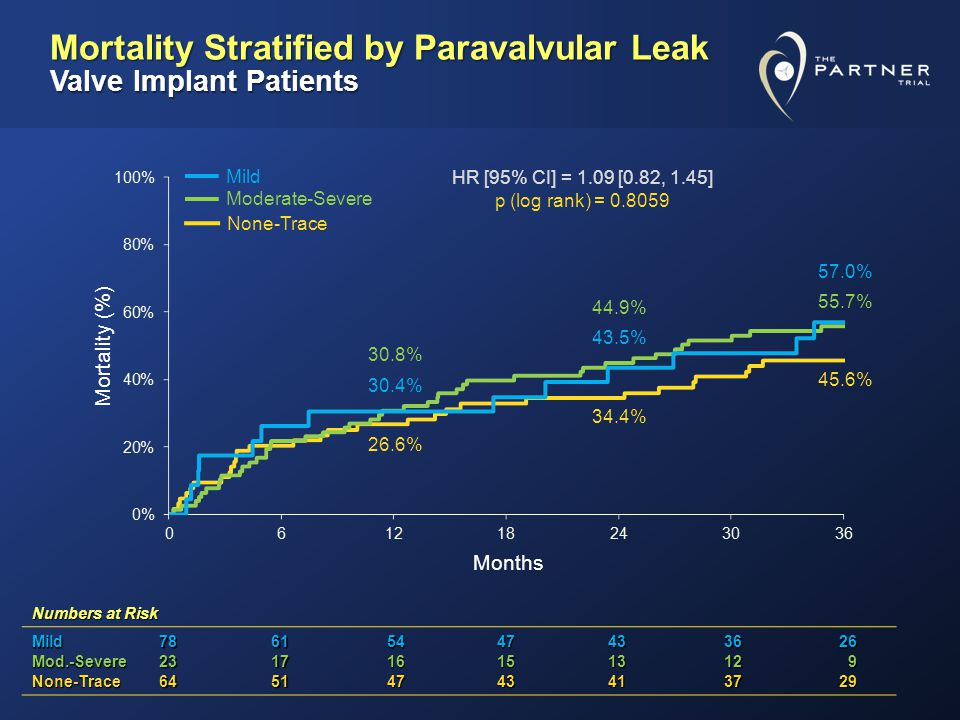 Numbers at Risk Mild78615447433626 Mod.-Severe231716151312 9 None-Trace64514743413729 Mortality Stratified by Paravalvular Leak Valve Implant Patients 26.6% 30.8% 30.4% 34.4% 43.5% 44.9% 45.6% 55.7% 57.0% None-Trace Moderate-Severe Mild Mortality (%) Months HR [95% CI] = 1.09 [0.82, 1.45] p (log rank) = 0.8059