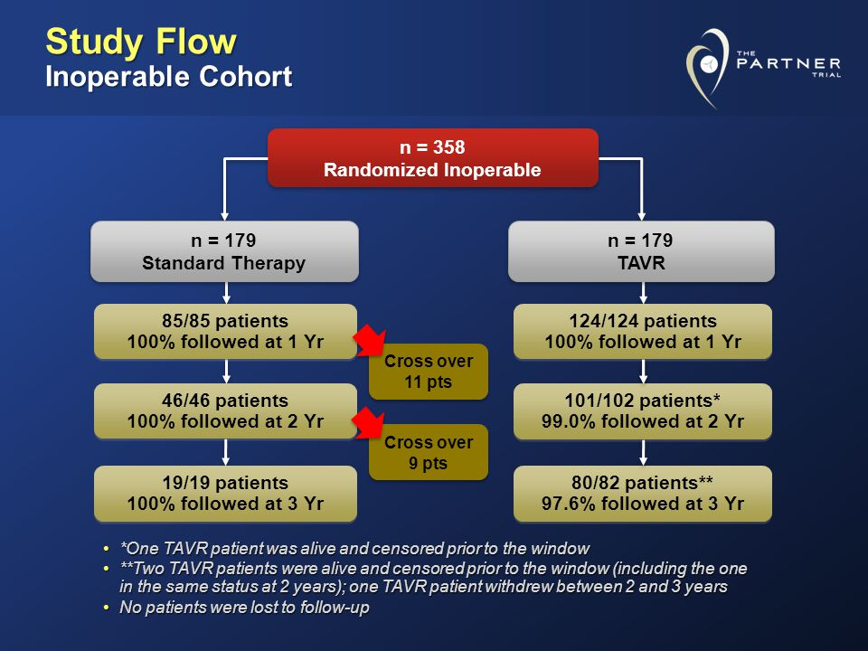 Patient Characteristics (1) Pooled CharacteristicTAVR n = 229 Standard Rx n = 220 p value Age – yr (SD) 83.2 (8.5) 83.0 (8.5) 0.8 Male sex (%) 48.547.70.9 STS Score (SD) 12.2 (5.4) 11.4 (6.0) 0.1 NYHA III or IV (%) 94.392.70.6 CAD (%) 73.865.90.08 Prior MI (%) 28.422.30.1 Prior CABG (%) 42.431.80.02 Prior PCI (%) 22.725.90.4 Prior BAV (%) 21.413.60.04 CVD (%) 25.826.80.6
