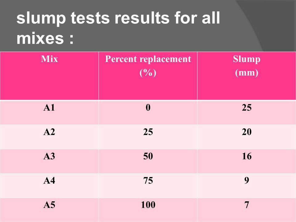slump tests results for all mixes : Mix Percent replacement (%) Slump (mm) A1025 A22520 A35016 A4759 A51007