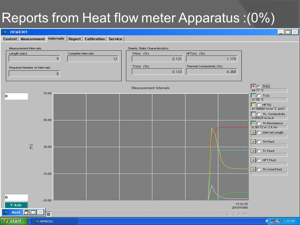Reports from Heat flow meter Apparatus :(0%)