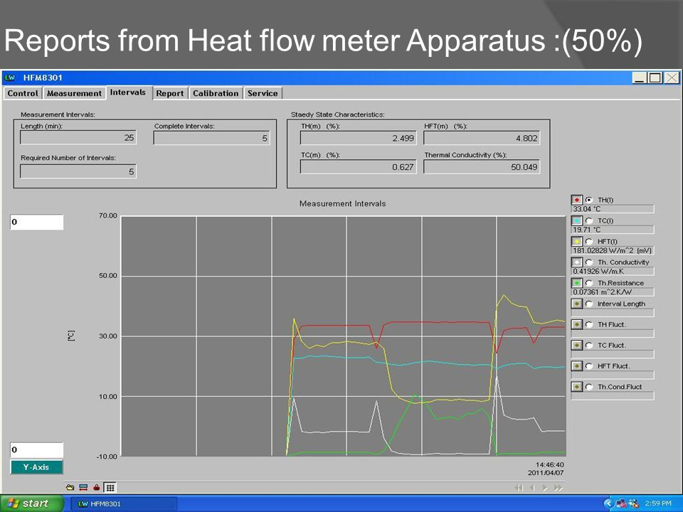 Reports from Heat flow meter Apparatus :(50%)