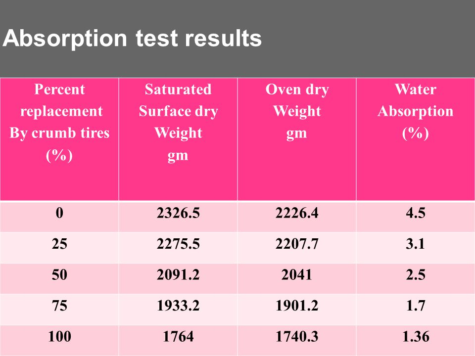 Absorption test results Percent replacement By crumb tires (%) Saturated Surface dry Weight gm Oven dry Weight gm Water Absorption (%) 02326.52226.44.5 252275.52207.73.1 502091.220412.5 751933.21901.21.7 10017641740.31.36