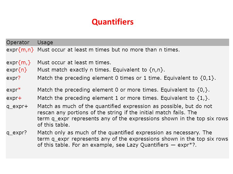 Quantifiers OperatorUsage expr{m,n}Must occur at least m times but no more than n times.
