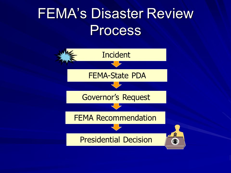 Governors Request FEMA-State PDA Presidential Decision FEMAs Disaster Review Process Incident FEMA Recommendation