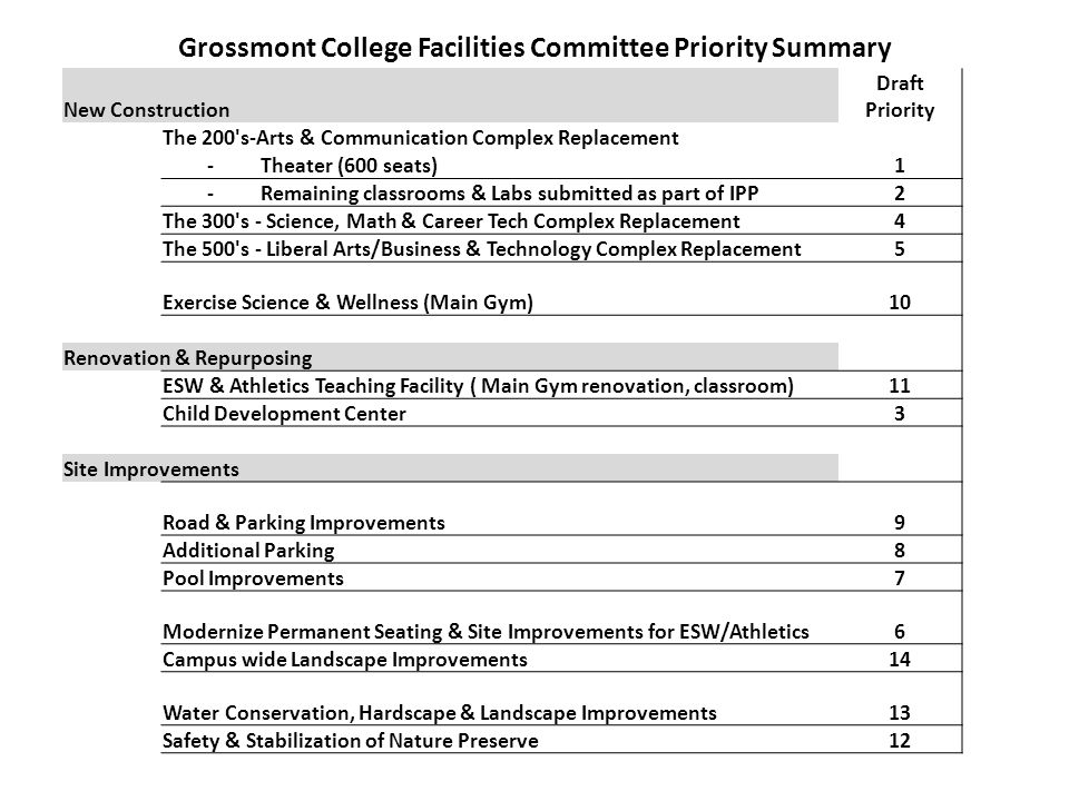 Grossmont College Facilities Committee Priority Summary New Construction Draft Priority The 200 s-Arts & Communication Complex Replacement -Theater (600 seats) 1 -Remaining classrooms & Labs submitted as part of IPP2 The 300 s - Science, Math & Career Tech Complex Replacement4 The 500 s - Liberal Arts/Business & Technology Complex Replacement5 Exercise Science & Wellness (Main Gym) 10 Renovation & Repurposing ESW & Athletics Teaching Facility ( Main Gym renovation, classroom)11 Child Development Center 3 Site Improvements Road & Parking Improvements 9 Additional Parking 8 Pool Improvements 7 Modernize Permanent Seating & Site Improvements for ESW/Athletics6 Campus wide Landscape Improvements 14 Water Conservation, Hardscape & Landscape Improvements 13 Safety & Stabilization of Nature Preserve 12