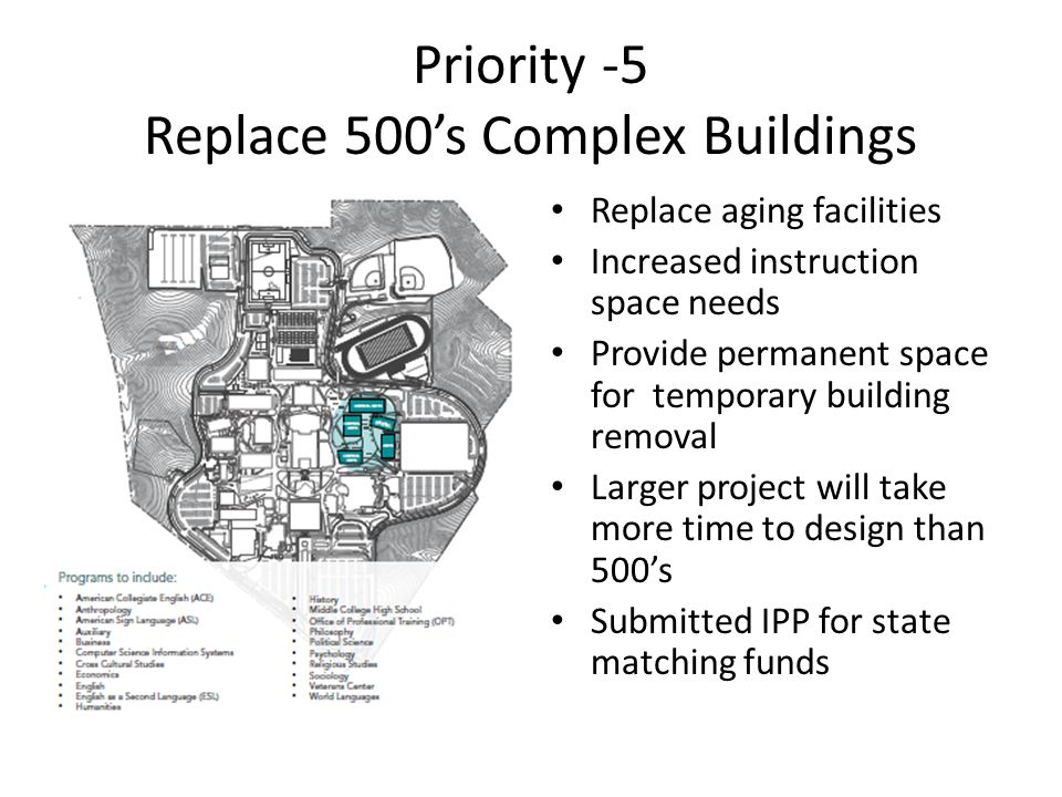 Priority -5 Replace 500s Complex Buildings Replace aging facilities Increased instruction space needs Provide permanent space for temporary building removal Larger project will take more time to design than 500s Submitted IPP for state matching funds