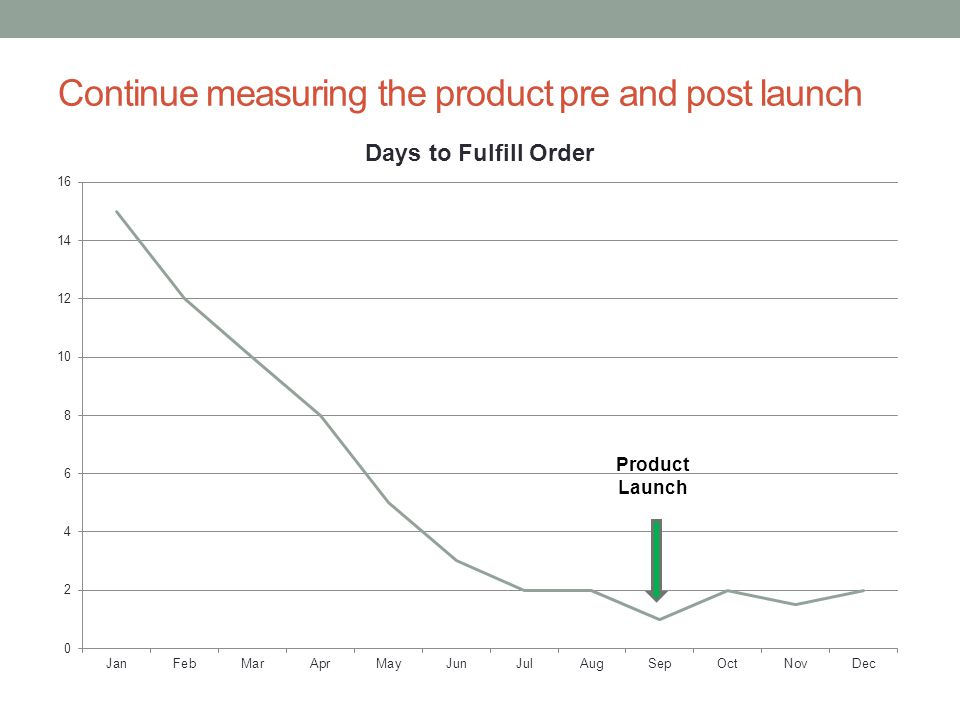 Continue measuring the product pre and post launch