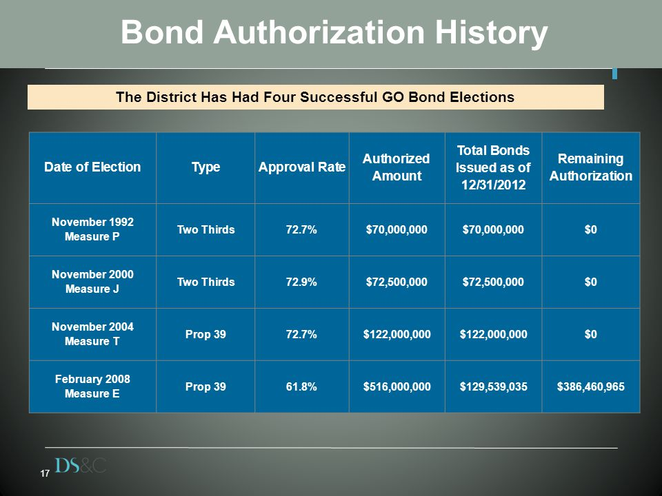 17 Bond Authorization History The District Has Had Four Successful GO Bond Elections Date of ElectionTypeApproval Rate Authorized Amount Total Bonds Issued as of 12/31/2012 Remaining Authorization November 1992 Measure P Two Thirds72.7%$70,000,000 $0 November 2000 Measure J Two Thirds72.9%$72,500,000 $0 November 2004 Measure T Prop %$122,000,000 $0 February 2008 Measure E Prop %$516,000,000$129,539,035$386,460,965