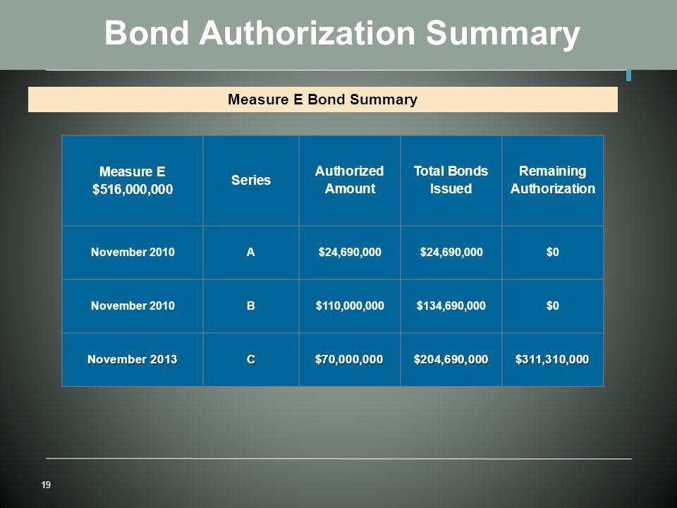 19 Bond Authorization Summary Measure E Bond Summary Measure E $516,000,000 Series Authorized Amount Total Bonds Issued Remaining Authorization November 2010A$24,690,000 $0 November 2010B$110,000,000$134,690,000$0 November 2013 C$70,000,000$204,690,000$311,310,000