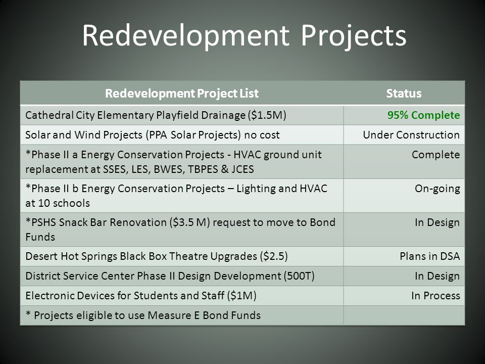 Redevelopment Projects