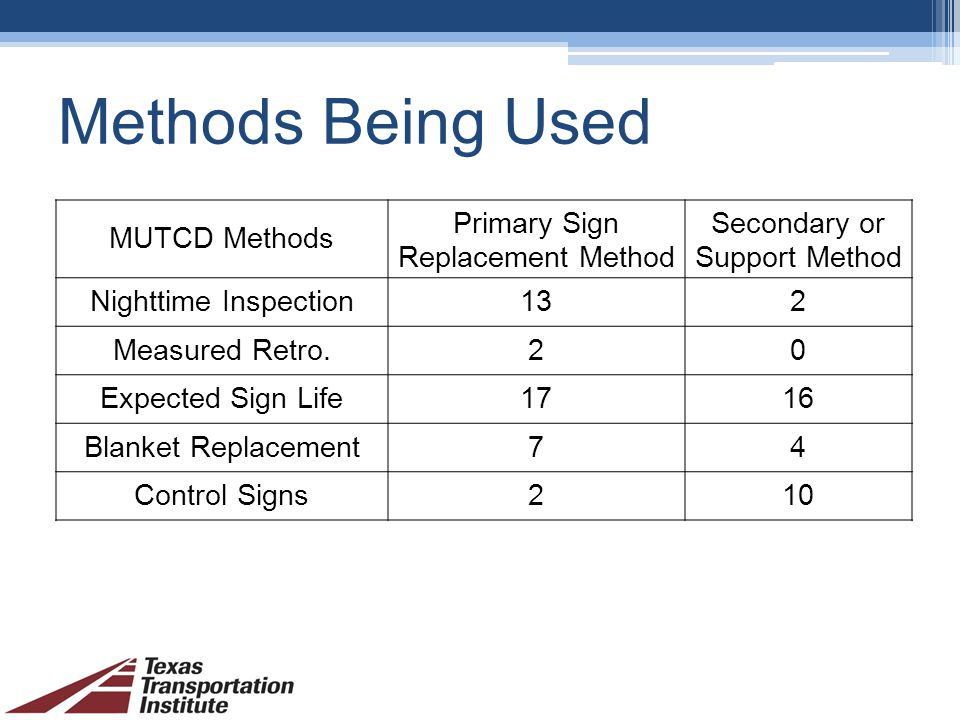 Methods Being Used MUTCD Methods Primary Sign Replacement Method Secondary or Support Method Nighttime Inspection132 Measured Retro.20 Expected Sign Life1716 Blanket Replacement74 Control Signs210