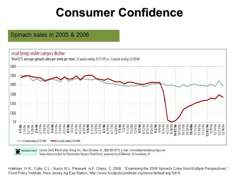 Consumer Confidence Spinach sales in 2005 & 2006 Hallman, W.K., Cuite, C.L., Nucci, M.L. Pleasant, A.F. Chess, C. 2008. Examining the 2006 Spinach Cri