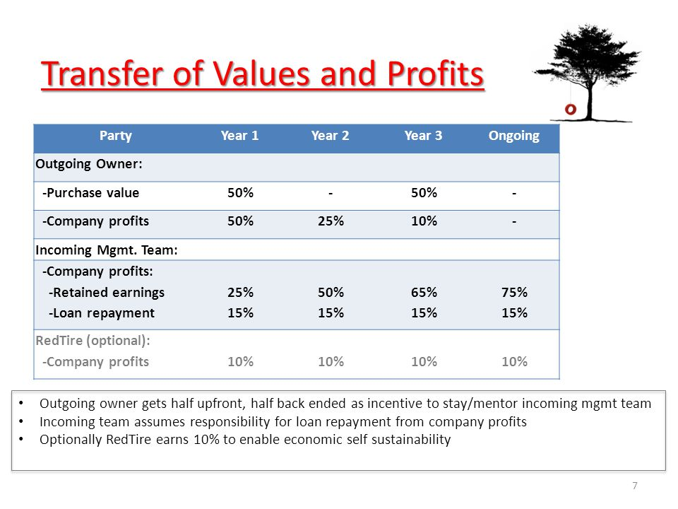 Transfer of Values and Profits PartyYear 1Year 2Year 3Ongoing Outgoing Owner: -Purchase value50%- - -Company profits50%25%10%- Incoming Mgmt.