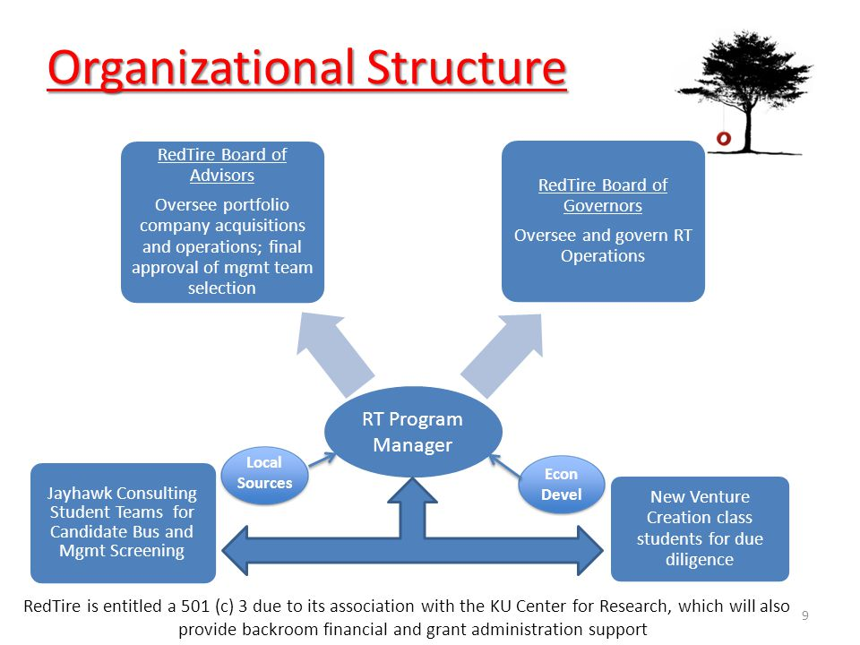 Organizational Structure RT Program Manager RedTire Board of Advisors Oversee portfolio company acquisitions and operations; final approval of mgmt team selection RedTire Board of Governors Oversee and govern RT Operations Jayhawk Consulting Student Teams for Candidate Bus and Mgmt Screening New Venture Creation class students for due diligence 9 RedTire is entitled a 501 (c) 3 due to its association with the KU Center for Research, which will also provide backroom financial and grant administration support Local Sources Econ Devel