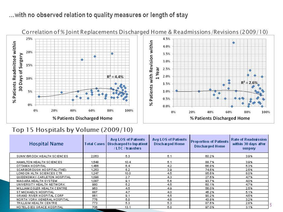 Data Source: CIHI NRS, 2010/11 26