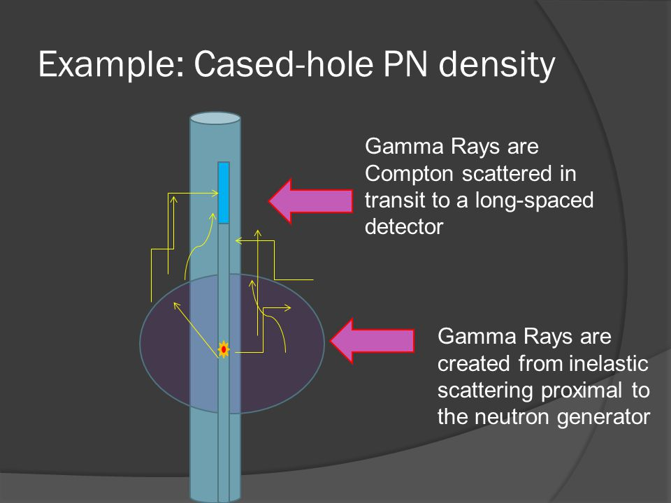 Example: Cased-hole PN density Gamma Rays are created from inelastic scattering proximal to the neutron generator Gamma Rays are Compton scattered in