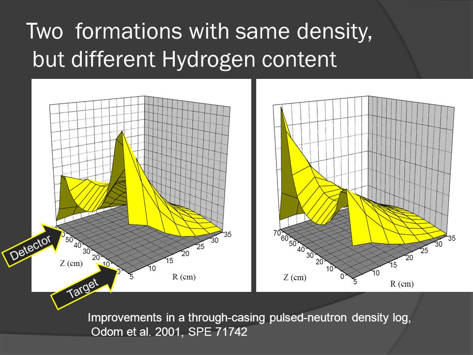 Two formations with same density, but different Hydrogen content Target Detector Improvements in a through-casing pulsed-neutron density log, Odom et