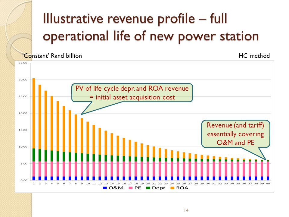 Illustrative revenue profile – full operational life of new power station Constant Rand billion Revenue (and tariff) essentially covering O&M and PE PV of life cycle depr.