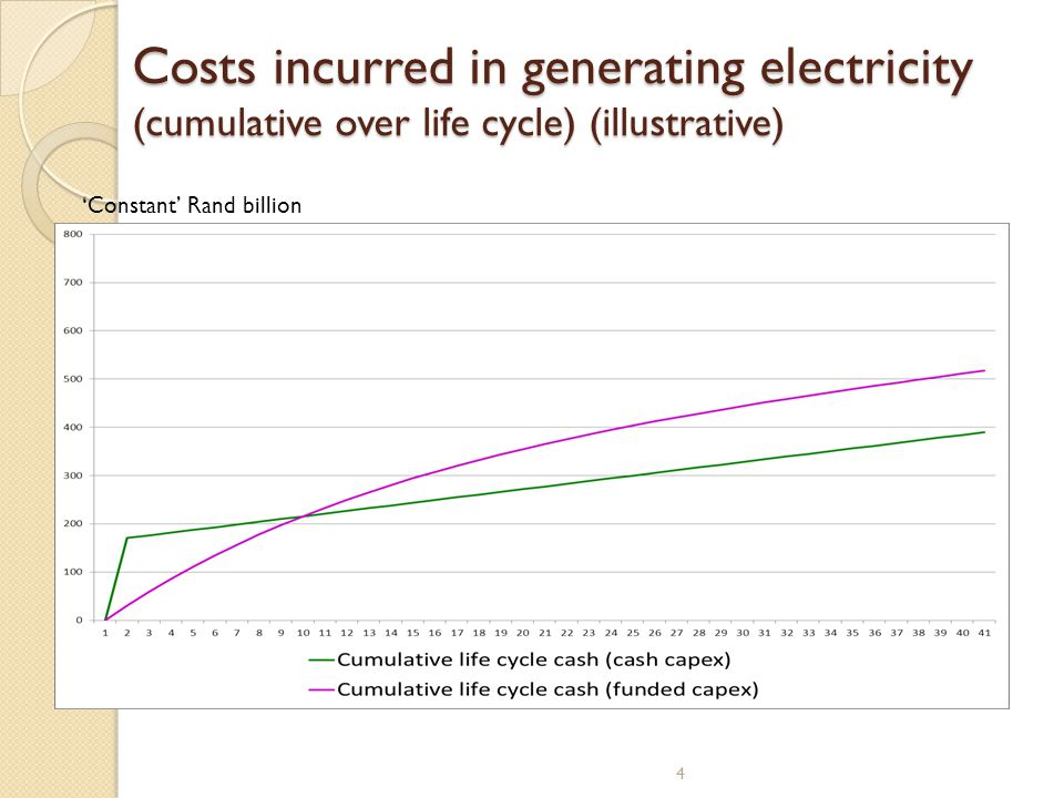 Costs incurred in generating electricity (cumulative over life cycle) (illustrative) 4 Constant Rand billion