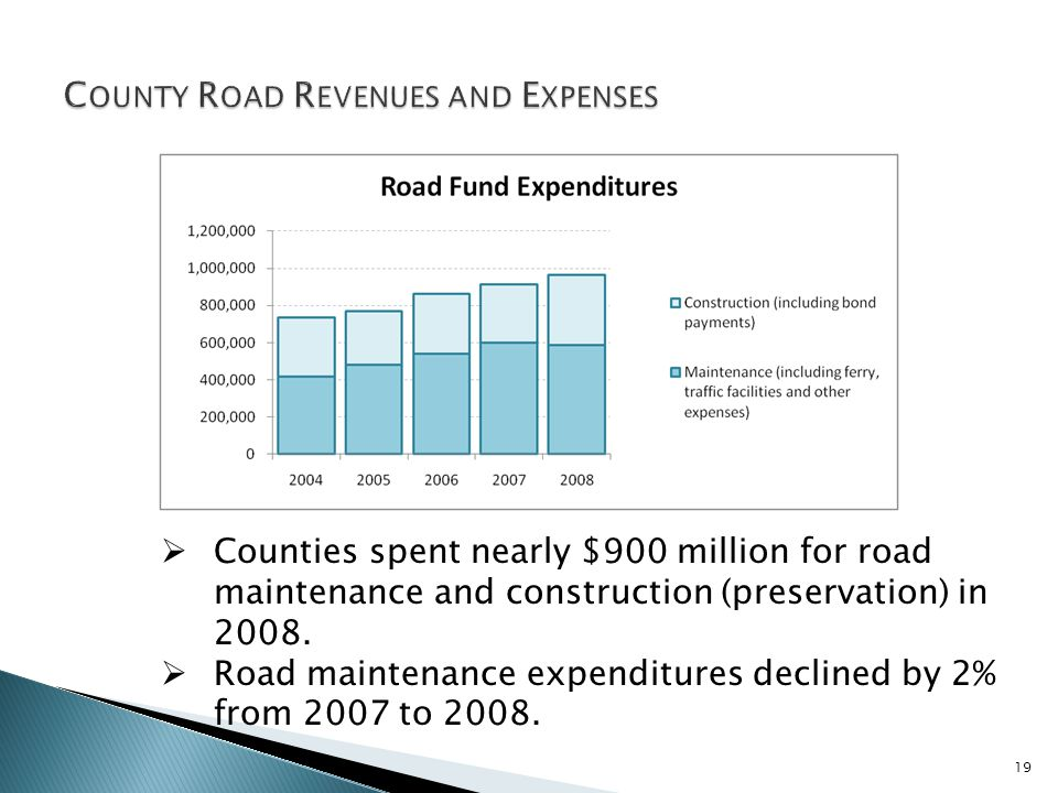 Counties spent nearly $900 million for road maintenance and construction (preservation) in 2008.