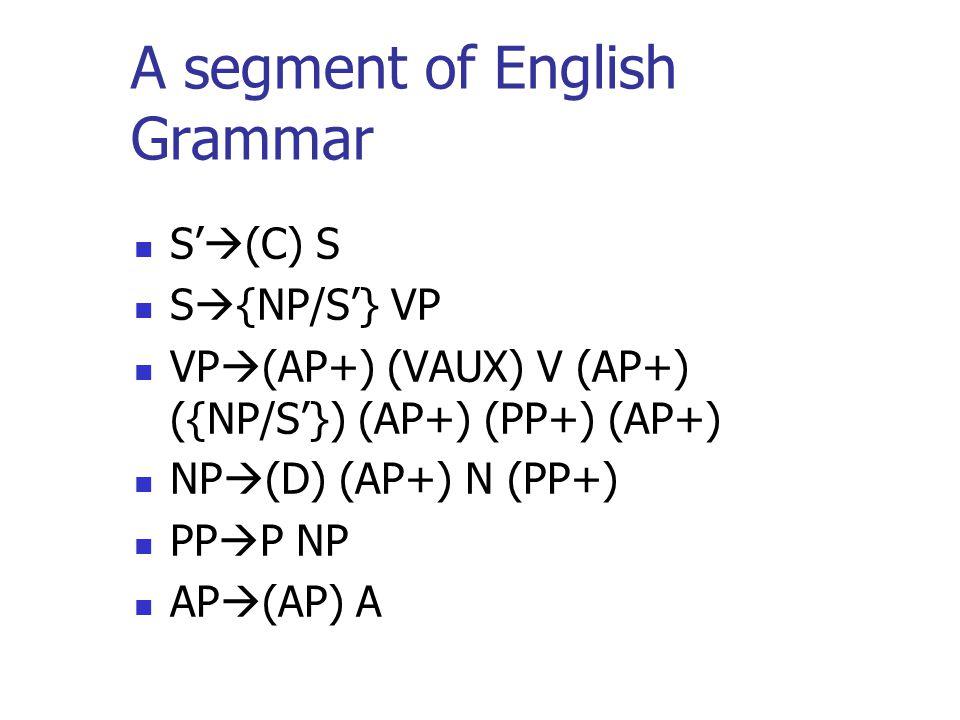 A segment of English Grammar S (C) S S {NP/S} VP VP (AP+) (VAUX) V (AP+) ({NP/S}) (AP+) (PP+) (AP+) NP (D) (AP+) N (PP+) PP P NP AP (AP) A