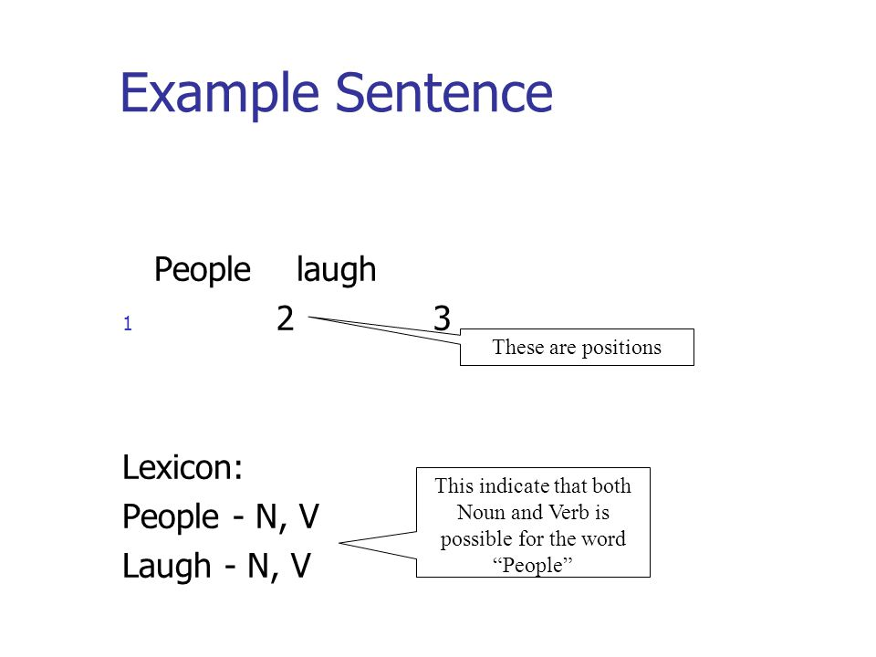 Example Sentence People laugh 1 2 3 Lexicon: People - N, V Laugh - N, V These are positions This indicate that both Noun and Verb is possible for the word People