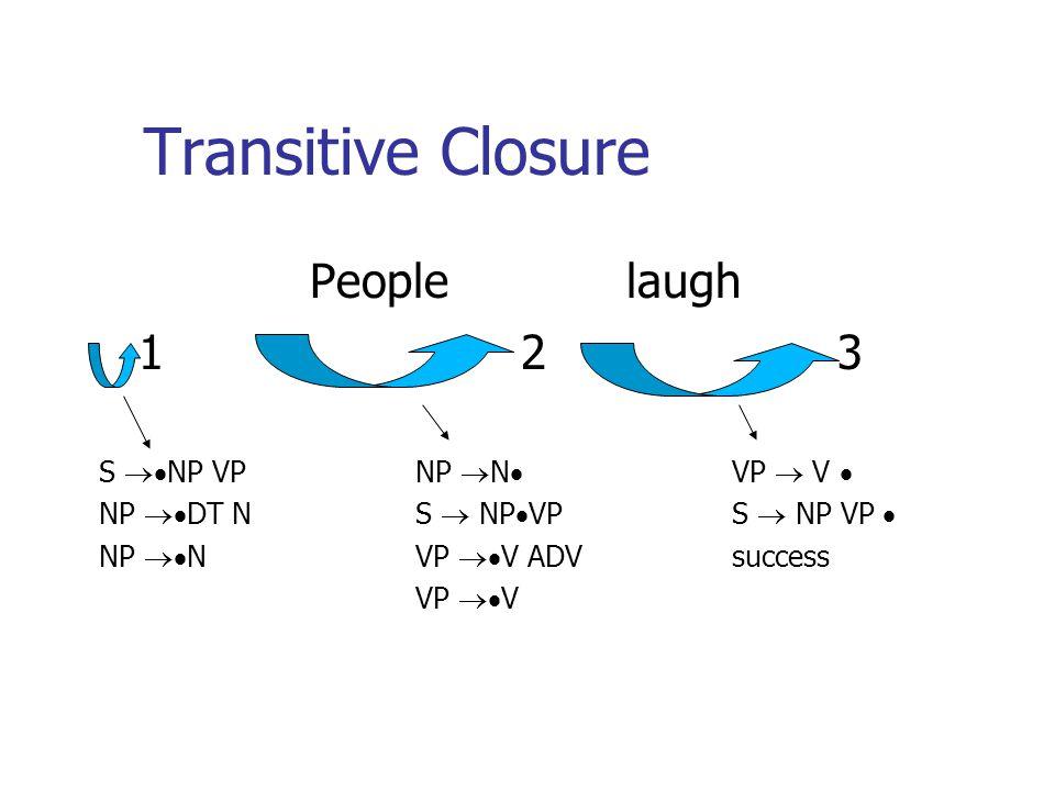 Transitive Closure People laugh 123 S NP VPNP N VP V NP DT NS NP VPS NP VP NP NVP V ADVsuccess VP V