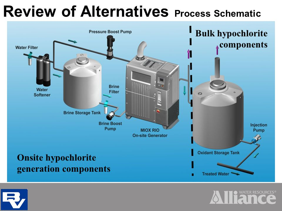 Review of Alternatives Process Schematic Bulk hypochlorite components Onsite hypochlorite generation components