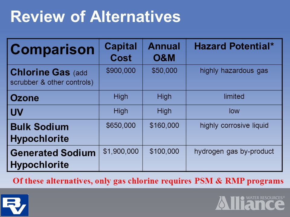 Comparison Capital Cost Annual O&M Hazard Potential* Chlorine Gas (add scrubber & other controls) $900,000$50,000highly hazardous gas Ozone High limited UV High low Bulk Sodium Hypochlorite $650,000$160,000highly corrosive liquid Generated Sodium Hypochlorite $1,900,000$100,000hydrogen gas by-product Review of Alternatives Of these alternatives, only gas chlorine requires PSM & RMP programs