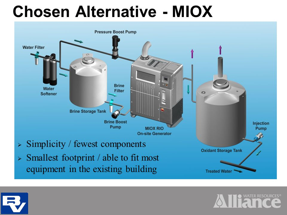 Chosen Alternative - MIOX Simplicity / fewest components Smallest footprint / able to fit most equipment in the existing building