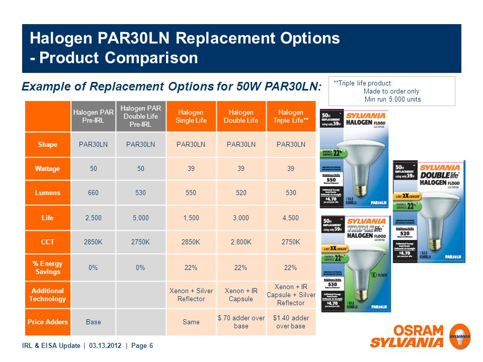 IRL & EISA Update | 03.13.2012 | Page 6 Halogen PAR30LN Replacement Options - Product Comparison Example of Replacement Options for 50W PAR30LN: Halogen PAR Pre-IRL Halogen PAR Double Life Pre-IRL Halogen Single Life Halogen Double Life Halogen Triple Life** ShapePAR30LN Wattage50 39 Lumens660530550520530 Life2,5005,0001,5003,0004,500 CCT2850K2750K2850K2,800K2750K % Energy Savings 0% 22% Additional Technology Xenon + Silver Reflector Xenon + IR Capsule Xenon + IR Capsule + Silver Reflector Price AddersBaseSame $.70 adder over base $1.40 adder over base **Triple life product: Made to order only Min run 5,000 units