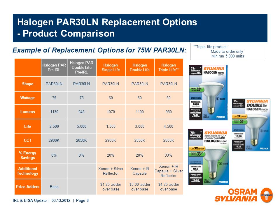 IRL & EISA Update | 03.13.2012 | Page 8 Halogen PAR30LN Replacement Options - Product Comparison Example of Replacement Options for 75W PAR30LN: Halogen PAR Pre-IRL Halogen PAR Double Life Pre-IRL Halogen Single Life Halogen Double Life Halogen Triple Life** ShapePAR30LN Wattage75 60 50 Lumens113094510701100950 Life2,5005,0001,5003,0004,500 CCT2900K2850K2900K2850K2800K % Energy Savings 0% 20% 33% Additional Technology Xenon + Silver Reflector Xenon + IR Capsule Xenon + IR Capsule + Silver Reflector Price AddersBase $1.25 adder over base $3.00 adder over base $4.25 adder over base **Triple life product: Made to order only Min run 5,000 units