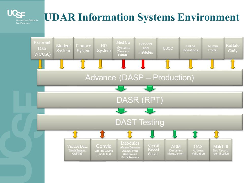 UDAR Information Systems Environment Finance System Finance System Schools and Institutes UBOC Alumni Portal HR System Med Ctr Systems (Concierge, Fin